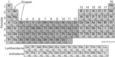 periodiske system forklaring